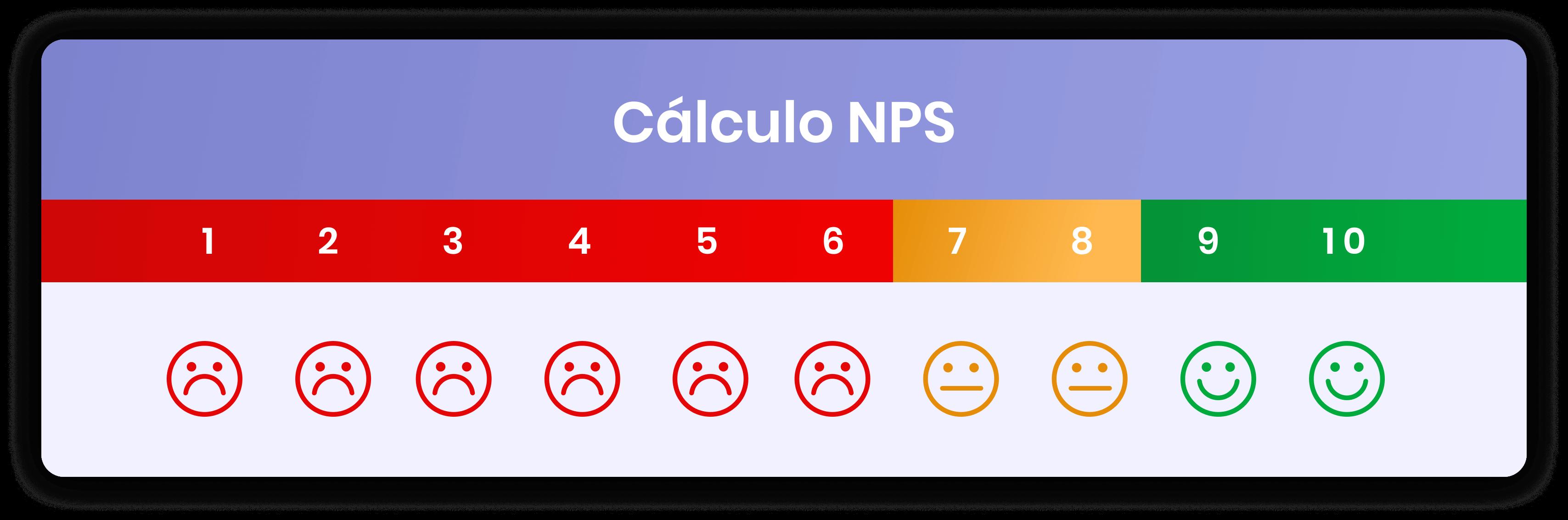Representação do método de avaliação NPS.