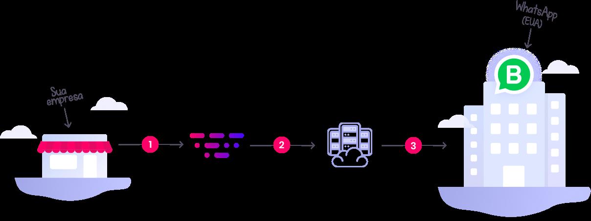Processo de aquisição de uma conta comercial do WhatsApp Business API com um solution provider.