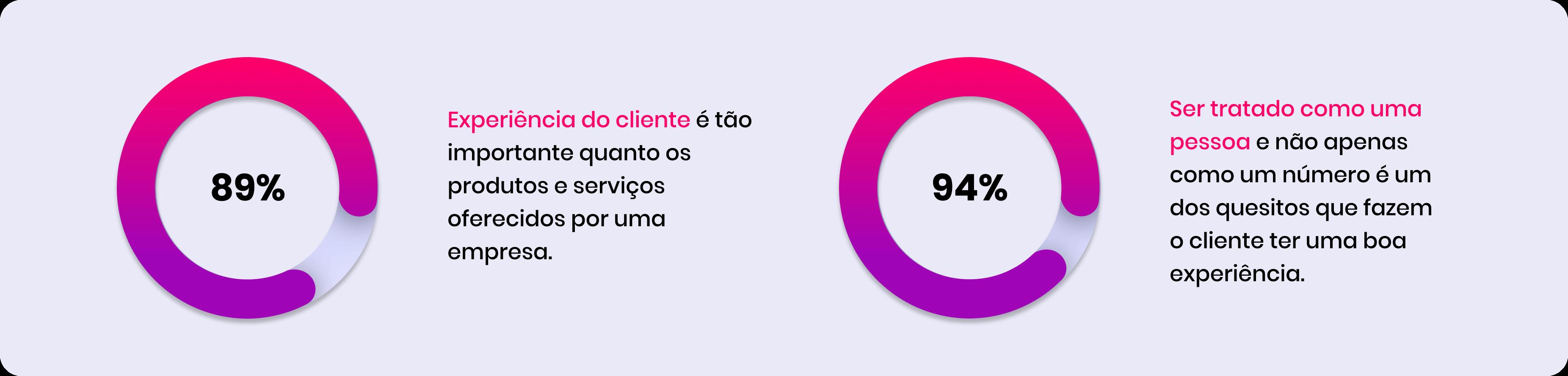 Influência da experiência do cliente e atendimento ao cliente.