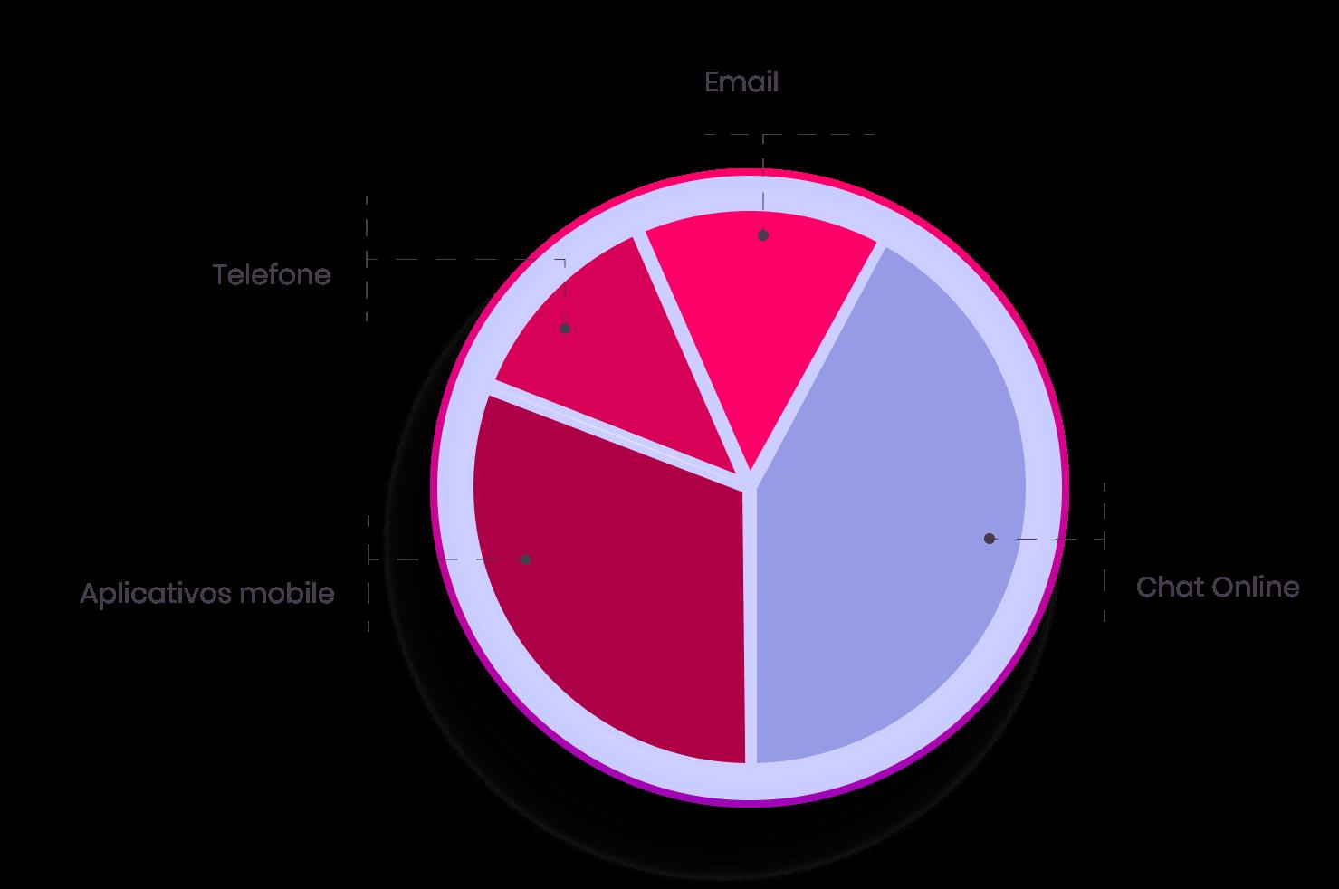 Resultado da pesquisa (Fonte: Global Contact Centre Benchmarking)